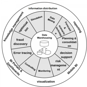 business control system using business intelligence