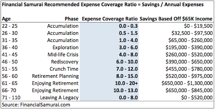 how much money should i have saved by age 25