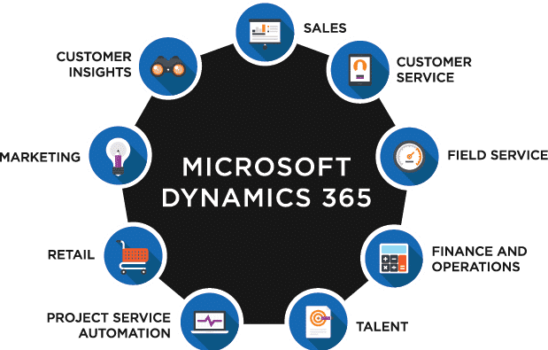 Cloud Computing Implementation Steps in Business - Microsoft Dynamics 365
